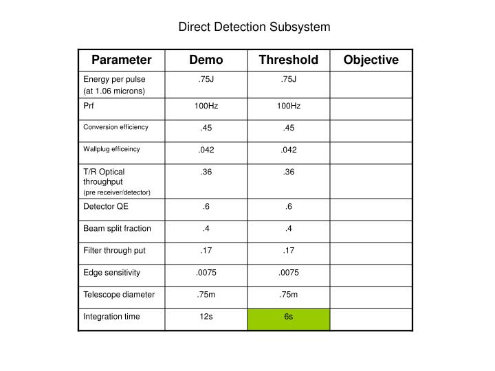 Direct Detection Subsystem