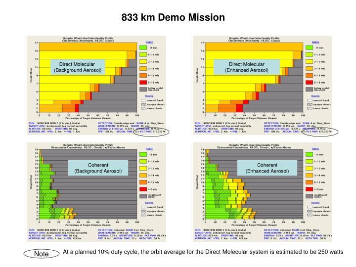 833 km Demo Mission