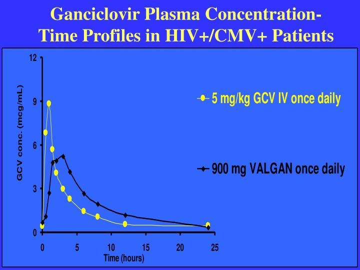Ganciclovir Plasma Concentration-Time Profiles in HIV+/CMV+ Patients