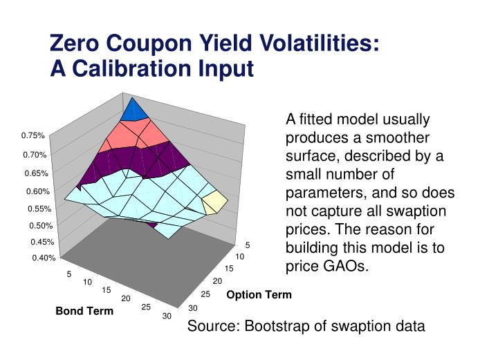 Zero Coupon Yield Volatilities: