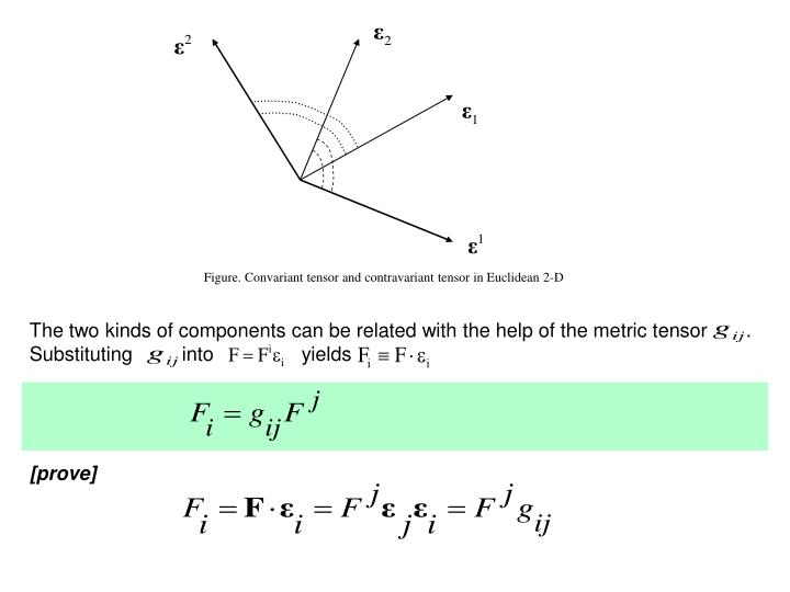 Figure. Convariant tensor and contravariant tensor in Euclidean 2-D