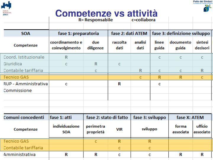 Competenze vs attività