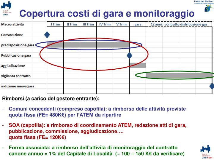 Copertura costi di gara e monitoraggio