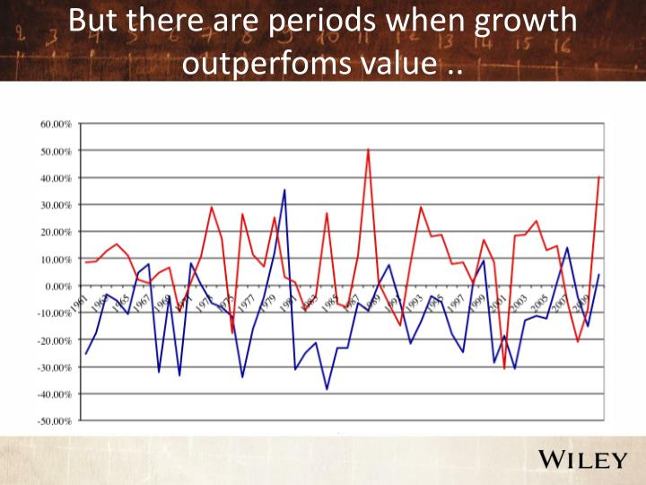 But there are periods when growth outperfoms value ..