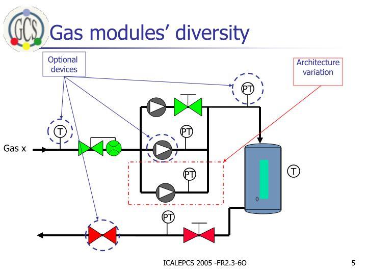 Gas modules' diversity