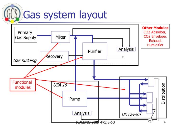 Gas system layout
