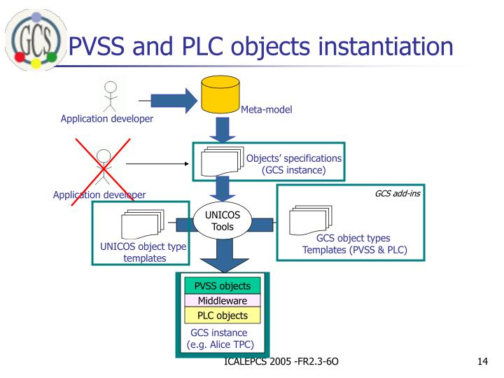 PVSS and PLC objects instantiation