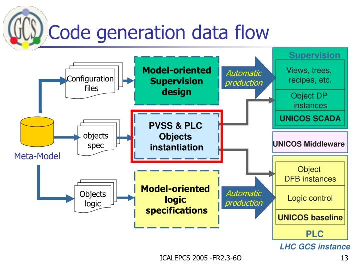 Code generation data flow