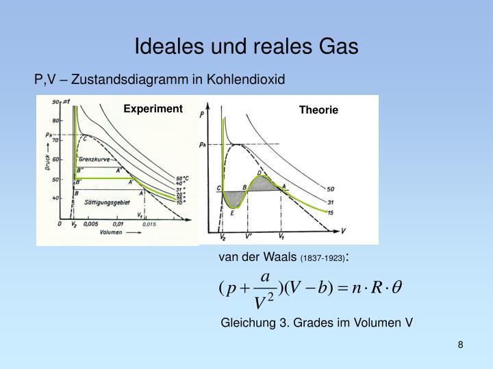 P,V – Zustandsdiagramm in Kohlendioxid
