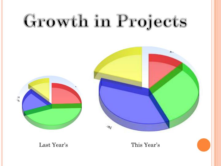 Growth in Projects