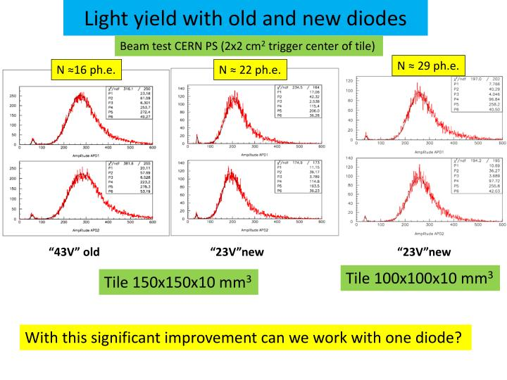 Light yield with old and new diodes