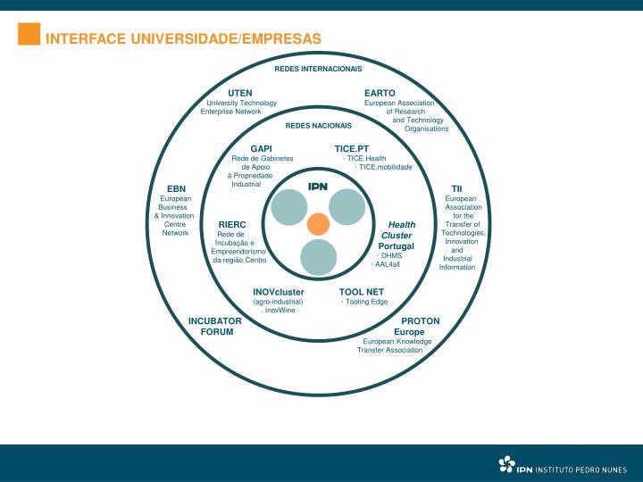 INTERFACE UNIVERSIDADE/EMPRESAS