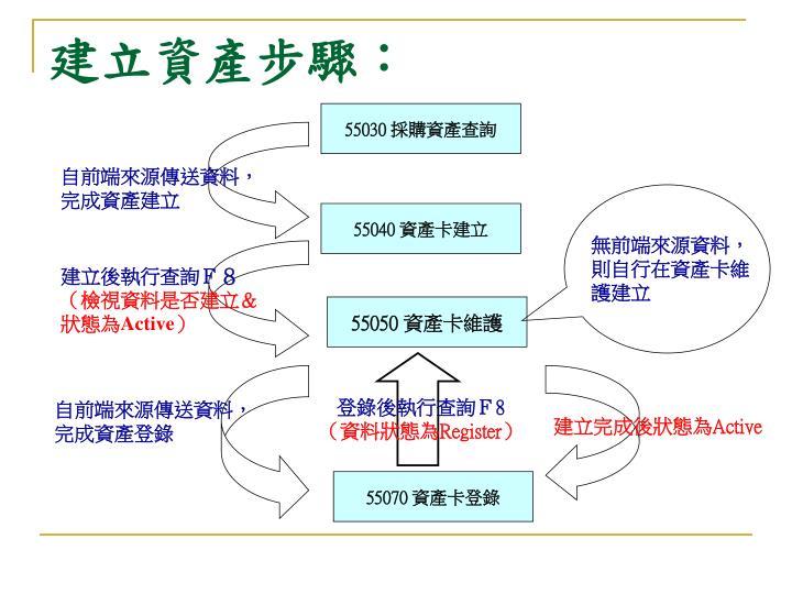 建立資產步驟: