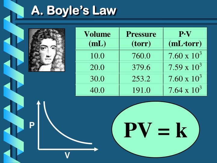 A boyle s law