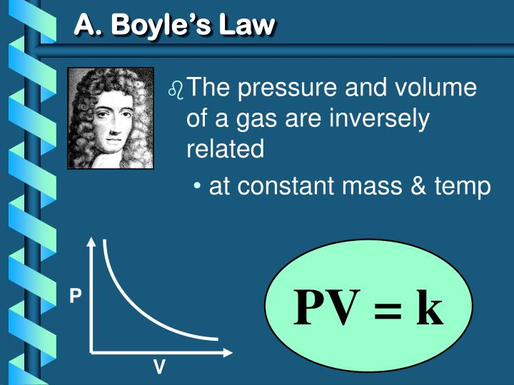 A boyle s law1