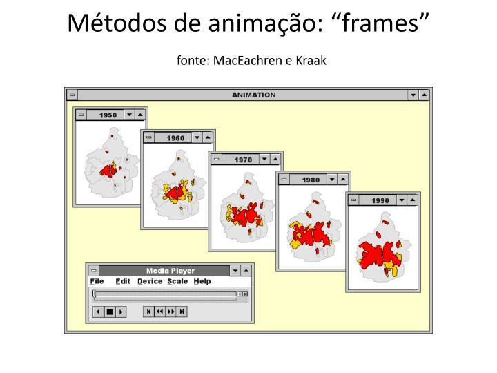 """Métodos de animação: """""""