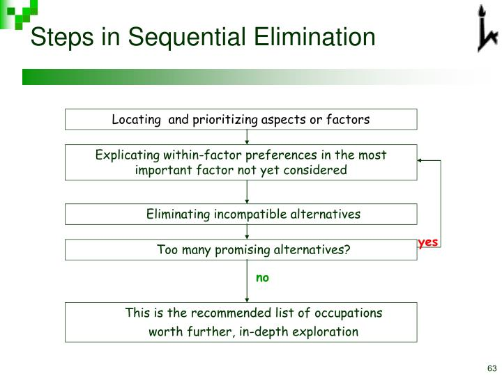 Steps in Sequential Elimination