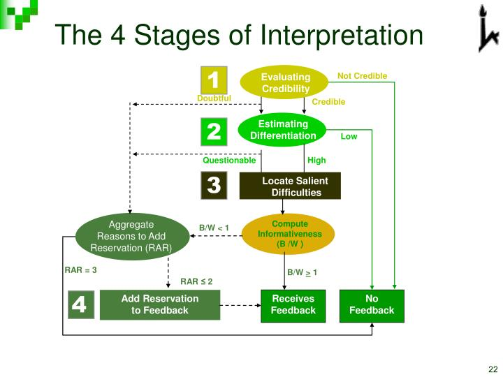 The 4 Stages of Interpretation