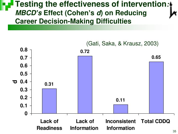 Testing the effectiveness of intervention
