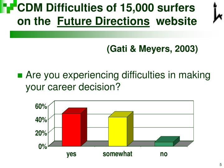 CDM Difficulties of 15,000 surfers on the