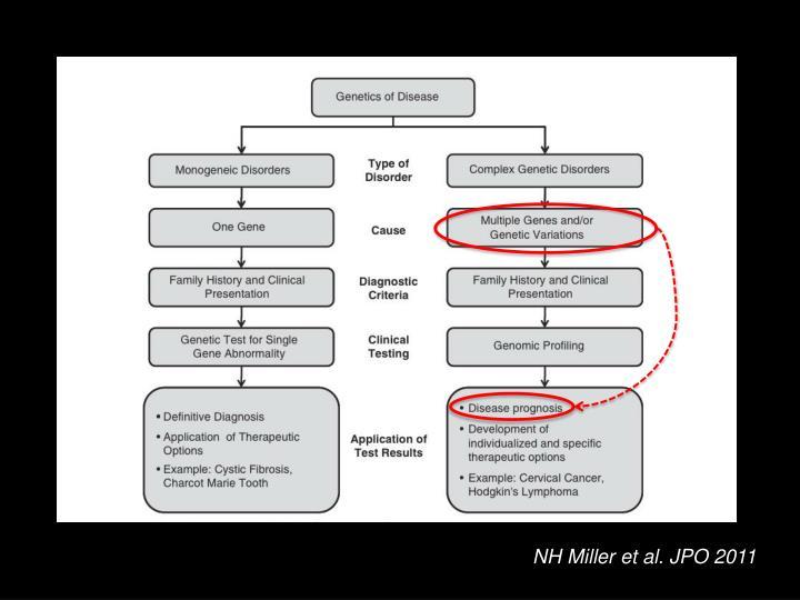 NH Miller et al. JPO 2011
