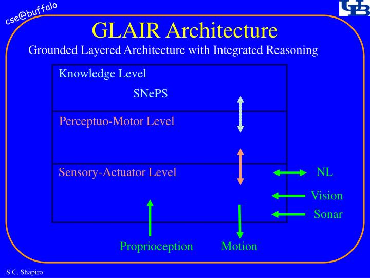 GLAIR Architecture