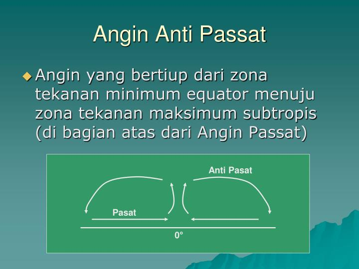 Angin Anti Passat