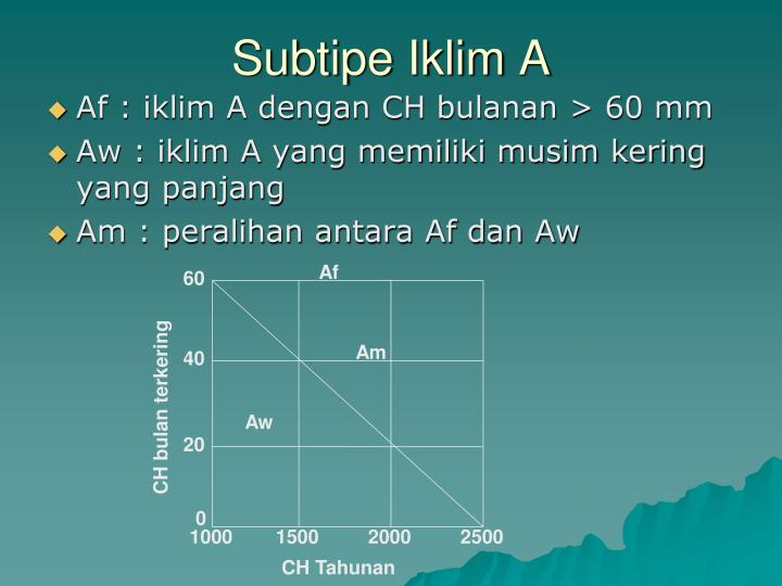 Subtipe Iklim A