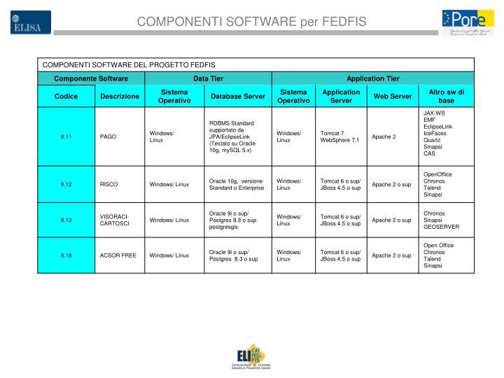 COMPONENTI SOFTWARE per FEDFIS