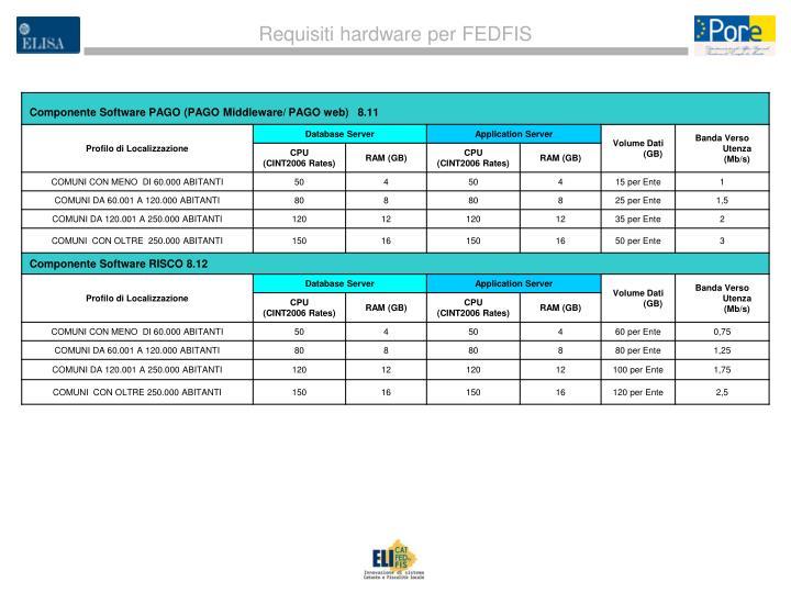 Requisiti hardware per FEDFIS