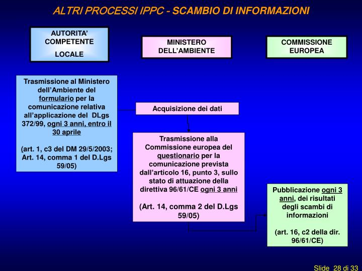 ALTRI PROCESSI IPPC -