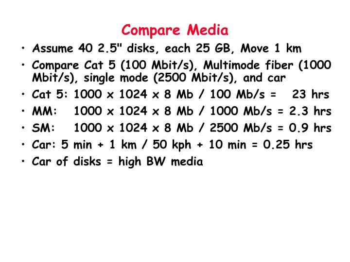 Compare Media