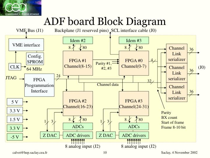 ADF board Block Diagram