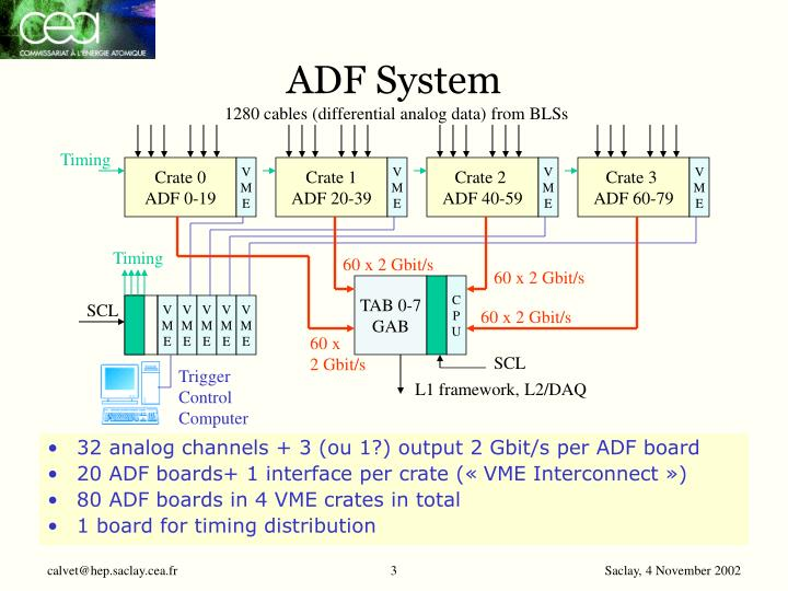 ADF System