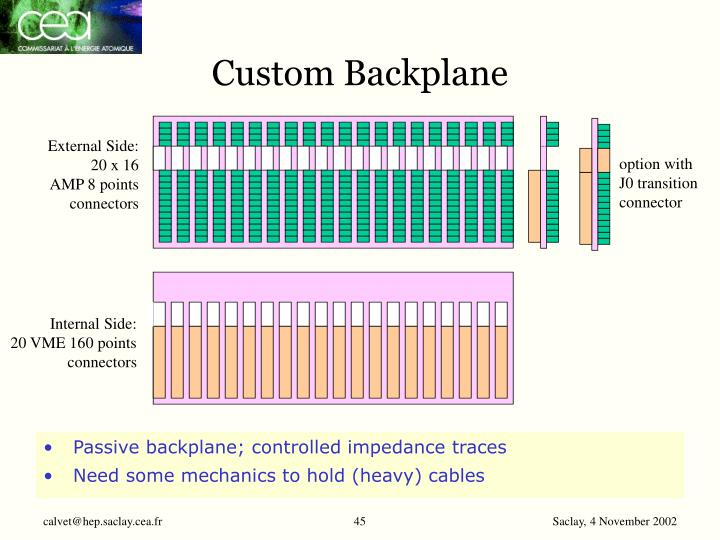 Custom Backplane