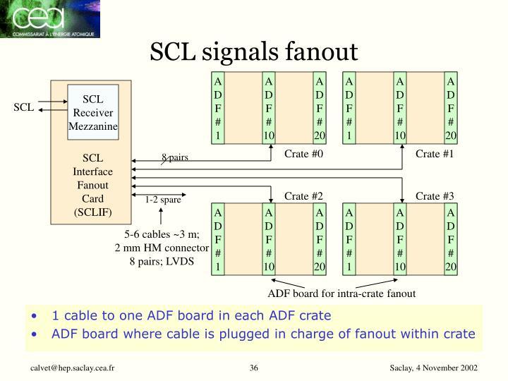 SCL signals fanout
