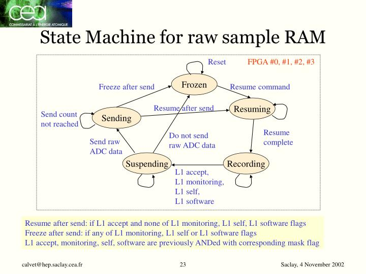 State Machine for raw sample RAM