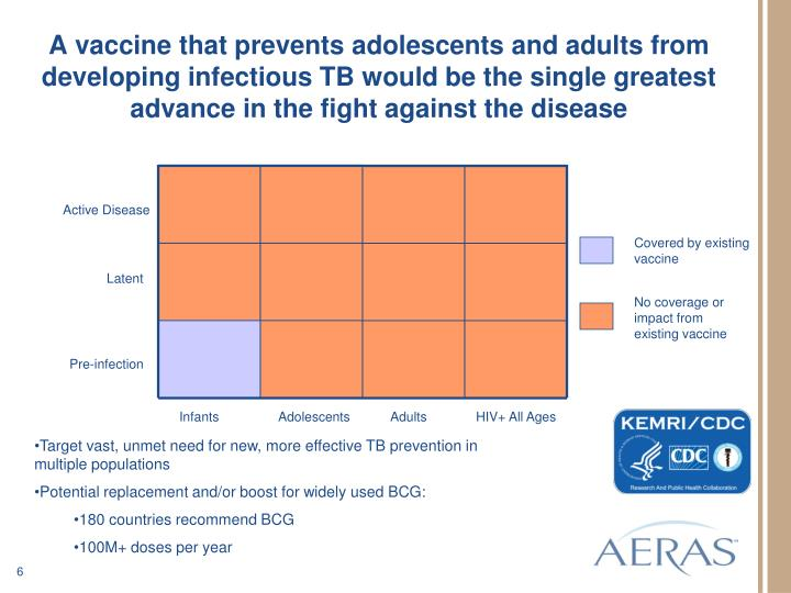 A vaccine that prevents adolescents and adults from developing infectious TB would be the single greatest advance in the fight against the disease