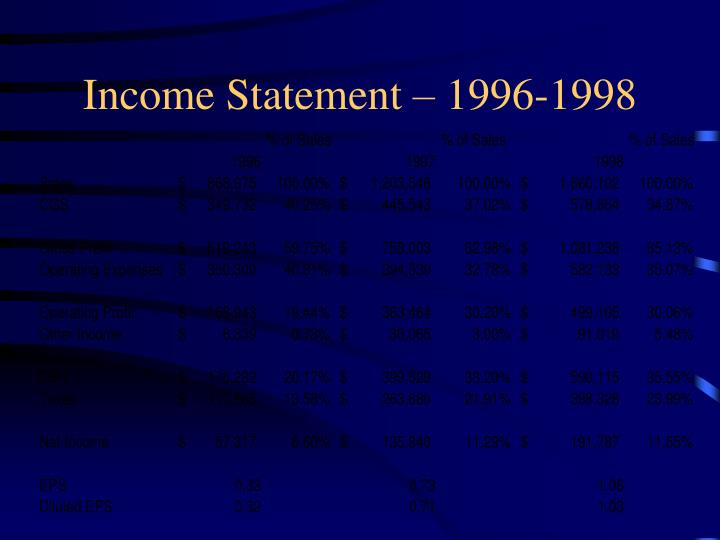 Income Statement – 1996-1998