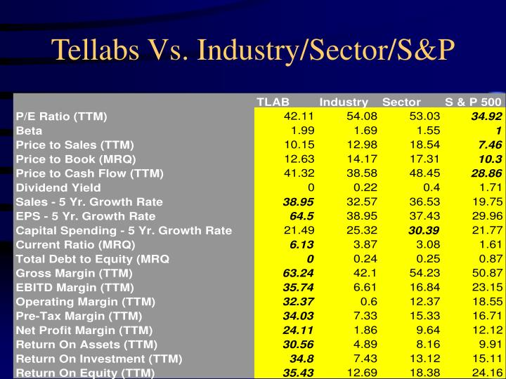Tellabs Vs. Industry/Sector/S&P