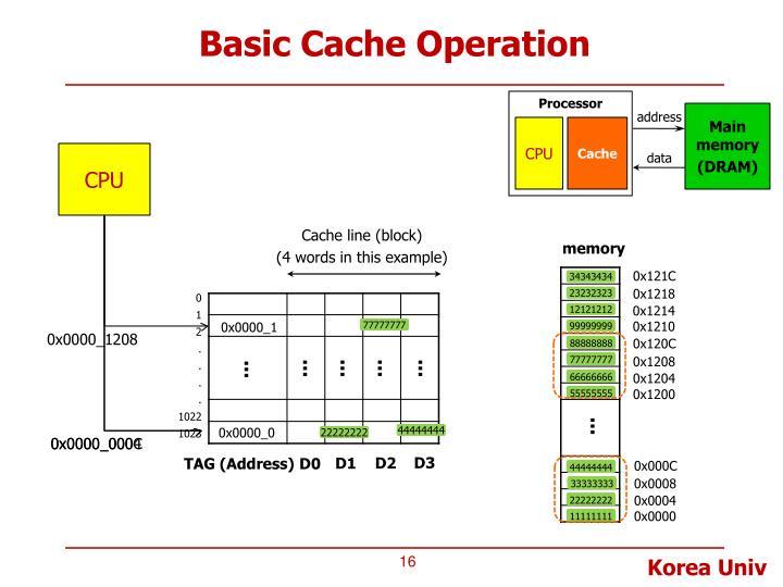 Basic Cache Operation
