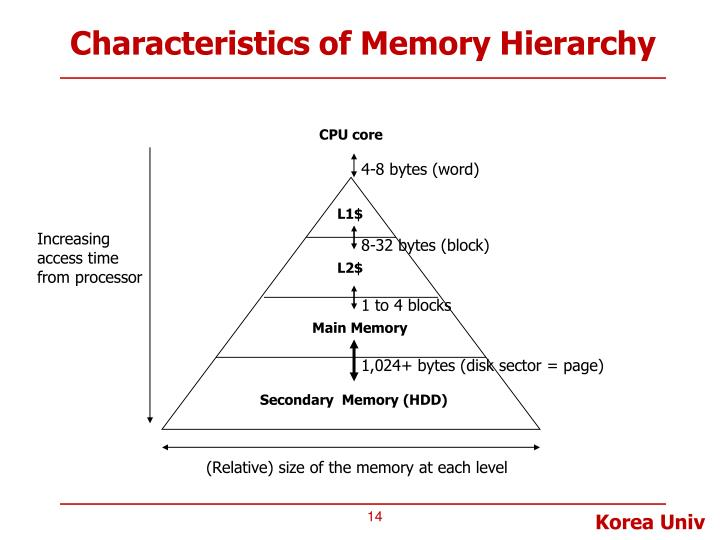 Characteristics of Memory Hierarchy