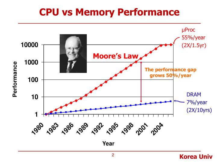 Cpu vs memory performance