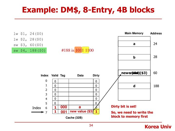Example: DM$, 8-Entry, 4B blocks
