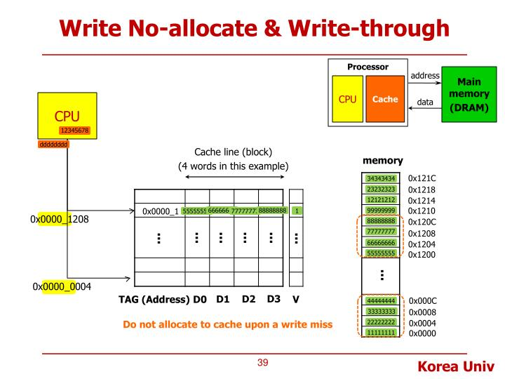 Write No-allocate & Write-through
