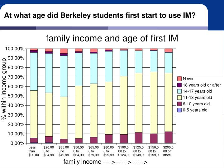 At what age did Berkeley students first start to use IM?