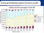 at what age did berkeley students first start to use im