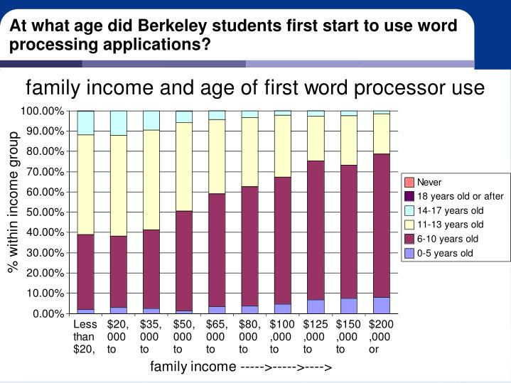 At what age did Berkeley students first start to use word processing applications?