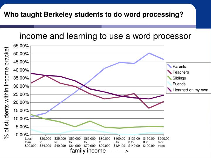 Who taught Berkeley students to do word processing?