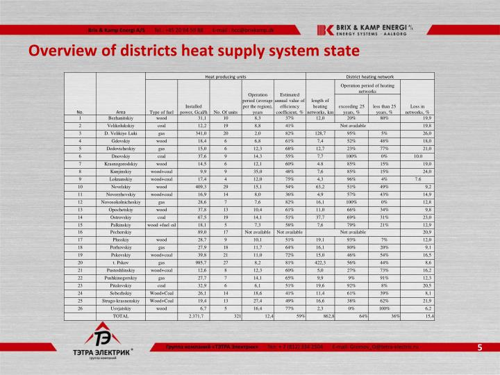 Overview of districts heat supply system state